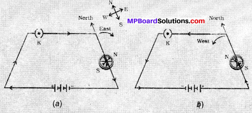 MP Board Class 10th Science Solutions Chapter 13 Magnetic Effects of Electric Current 21