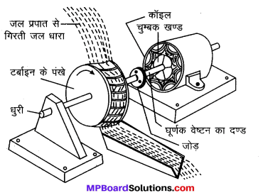 MP Board Class 10th Science Solutions Chapter 14 उर्जा के स्रोत 5