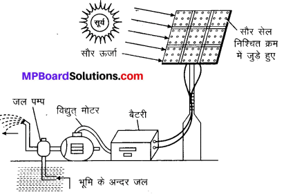 MP Board Class 10th Science Solutions Chapter 14 उर्जा के स्रोत 6
