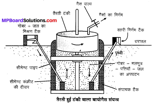 MP Board Class 10th Science Solutions Chapter 14 उर्जा के स्रोत 9