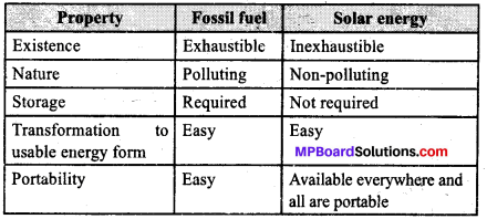 MP Board Class 10th Science Solutions Chapter 14 Sources of Energy 1