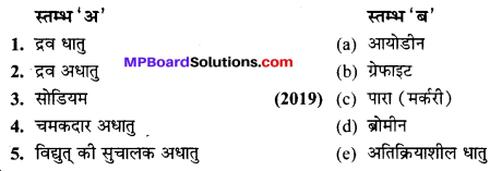 MP Board Class 10th Science Solutions Chapter 3 धातु एवं अधातु 7