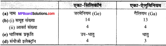 MP Board Class 10th Science Solutions Chapter 5 तत्वों का आवर्त वर्गीकरण 13
