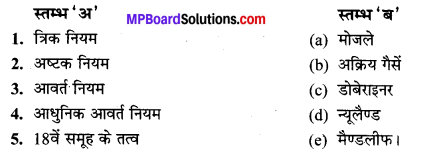 MP Board Class 10th Science Solutions Chapter 5 तत्वों का आवर्त वर्गीकरण 4