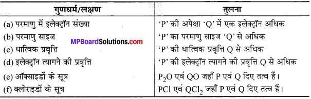 MP Board Class 10th Science Solutions Chapter 5 तत्वों का आवर्त वर्गीकरण 5