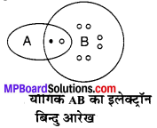 MP Board Class 10th Science Solutions Chapter 5 तत्वों का आवर्त वर्गीकरण 9