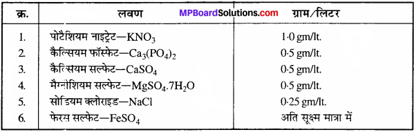 MP Board Class 11th Biology Solutions Chapter 12 खनिज पोषण - 9