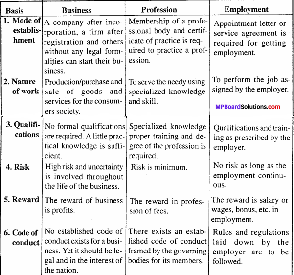 MP Board Class 11th Business Studies Important Questions Chapter 1 Nature And Purpose Of Business 5