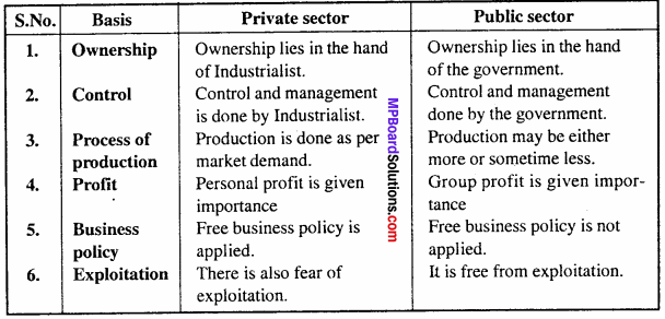 MP Board Class 11th Business Studies Important Questions Chapter 3 Private, Public and Global Enterprises 1