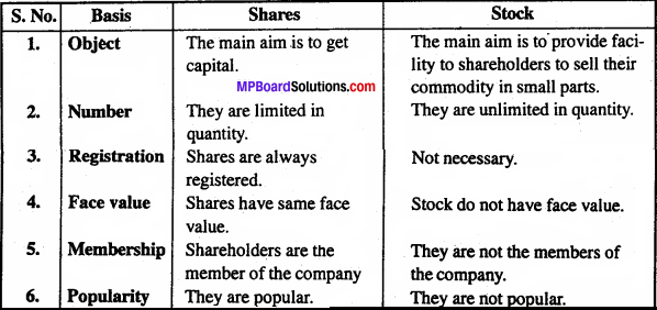 MP Board Class 11th Business Studies Important Questions Chapter 7 Sources of Business Finance 3