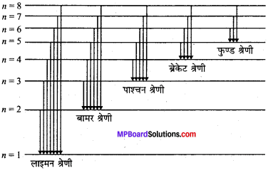 MP Board Class 11th Chemistry Solutions Chapter 2 परमाणु की संरचना - 48