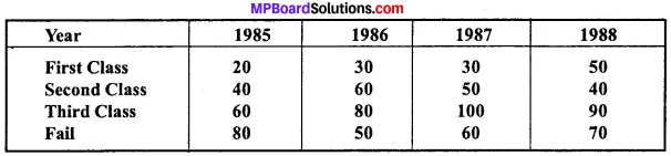 MP Board Class 11th Economics Important Questions Unit 2 Collection, Organisation and Presentation of Data img 11