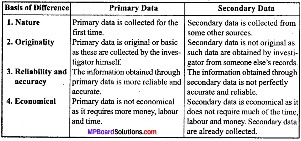 MP Board Class 11th Economics Important Questions Unit 2 Collection, Organisation and Presentation of Data img 8