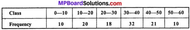MP Board Class 11th Economics Important Questions Unit 3 Statistical Tools and Interpretation img 43