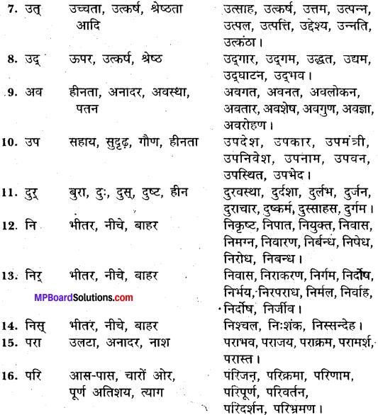 MP Board Class 11th General Hindi व्याकरण उपसर्ग img-2