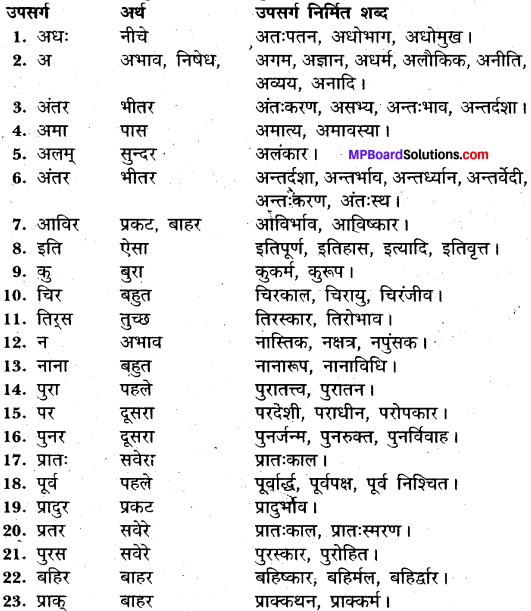 MP Board Class 11th General Hindi व्याकरण उपसर्ग img-5