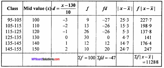 MP Board Class 11th Maths Important Questions Chapter 15 Statistics 6