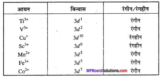 MP Board Class 12th Chemistry Solutions Chapter 8 d एवं f-ब्लॉक के तत्त्व - 16