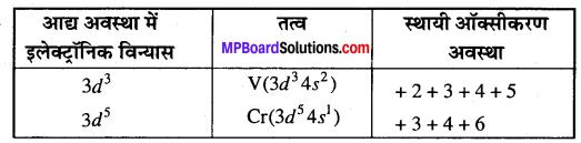 MP Board Class 12th Chemistry Solutions Chapter 8 d एवं f-ब्लॉक के तत्त्व - 3