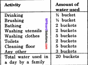 MP Board Class 6th Science Solutions Chapter 14 Water 5 - Copy