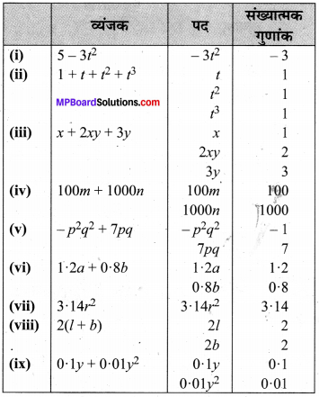 MP Board Class 7th Maths Solutions Chapter 12 बीजीय व्यंजक Ex 12.1 image 7