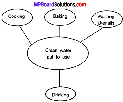 MP Board Class 7th Science Solutions Chapter 18 Wastewater Story img 2