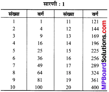 MP Board Class 8th Maths Solutions Chapter 6 वर्ग और वर्गमूल Intext Questions img-3