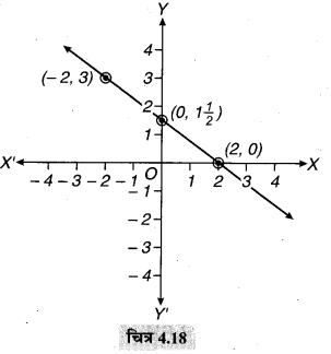 MP Board Class 9th Maths Solutions Chapter 4 दो चरों वाले रैखिक समीकरण Ex 4.4 4a