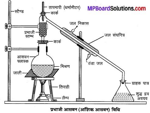 MP Board Class 9th Science Solutions Chapter 2 क्या हमारे आस-पास के पदार्थ शुद्ध हैं image 13