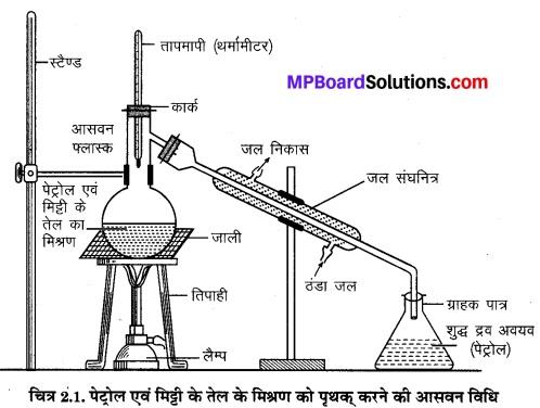 MP Board Class 9th Science Solutions Chapter 2 क्या हमारे आस-पास के पदार्थ शुद्ध हैं image 4