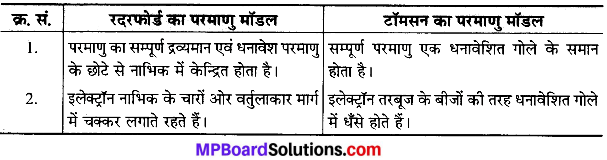 MP Board Class 9th Science Solutions Chapter 4 परमाणु की संरचना image 17