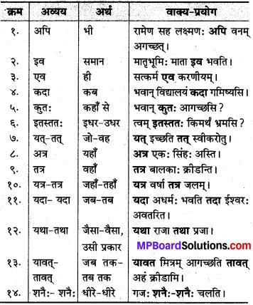 MP Board Class 10th Sanskrit व्याकरण अव्यय-प्रकरण img 2