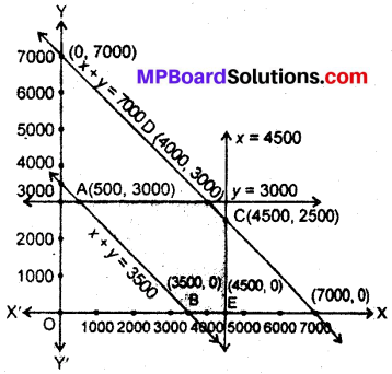 MP Board Class 12th Maths Book Solutions Chapter 12 प्रायिकता विविध प्रश्नावली img 15