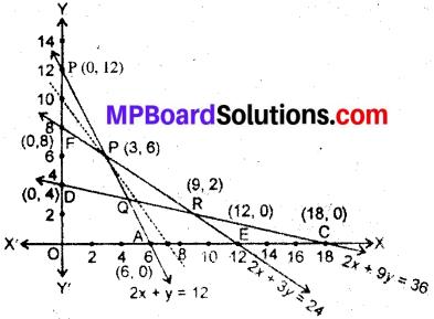 MP Board Class 12th Maths Book Solutions Chapter 12 प्रायिकता विविध प्रश्नावली img 4