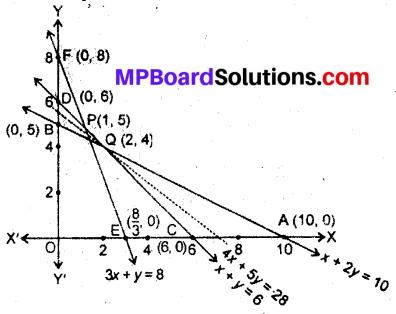 MP Board Class 12th Maths Book Solutions Chapter 12 प्रायिकता विविध प्रश्नावली img 6