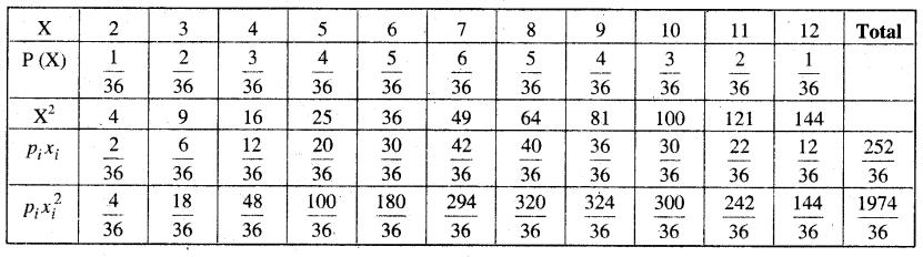 MP Board Class 12th Maths Book Solutions Chapter 13 प्रायिकता Ex 13.4 img 25