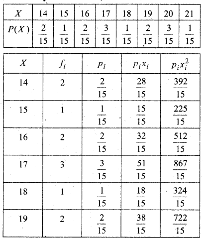 MP Board Class 12th Maths Book Solutions Chapter 13 प्रायिकता Ex 13.4 img 27