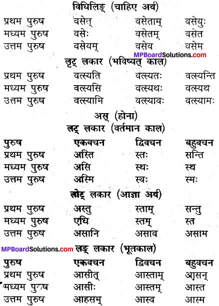 MP Board Class 9th Sanskrit व्याकरण धातु और क्रिया img-12
