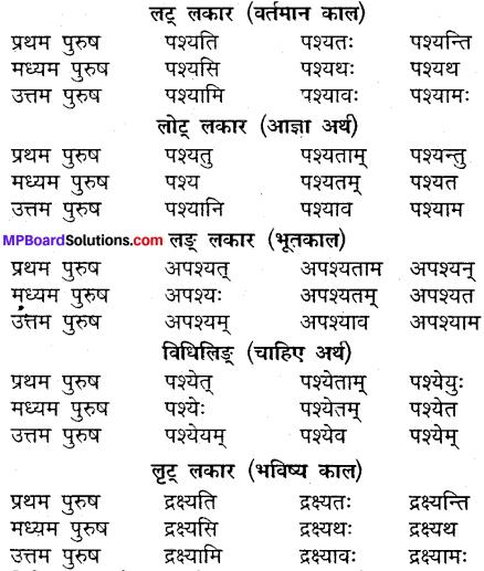 MP Board Class 9th Sanskrit व्याकरण धातु और क्रिया img-6