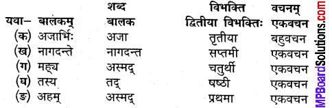 MP Board Class 9th Sanskrit Solutions Chapter 2 अलसस्य स्वप्न img-2