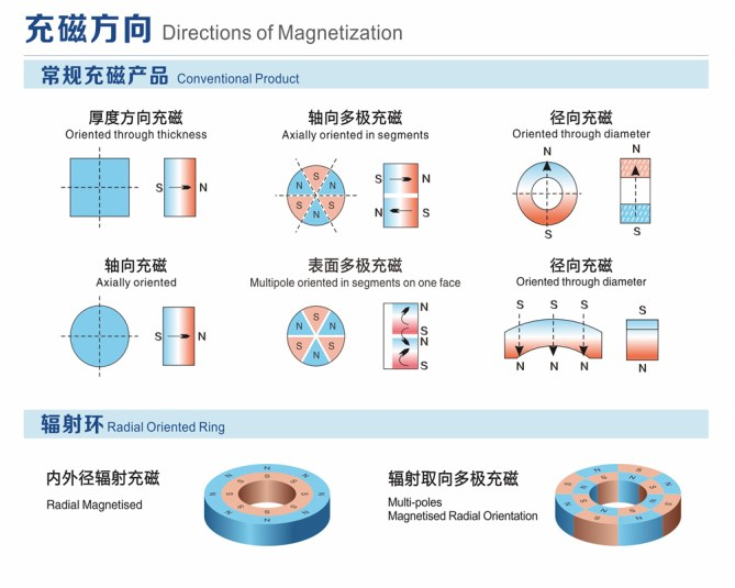 Directions of Magnetization