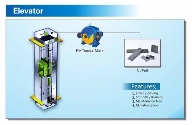 Magnet Applications Elevator
