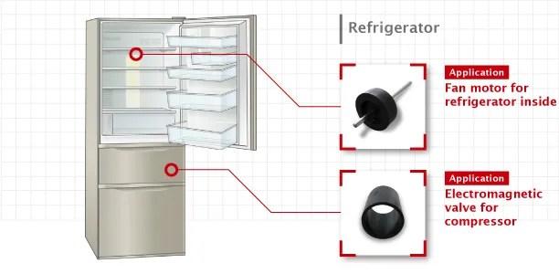 bonded magnets for refrigerator