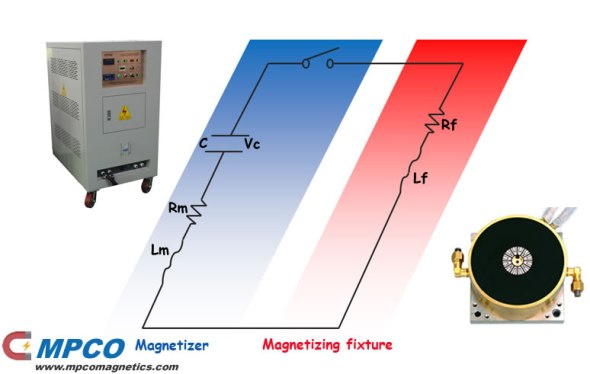 construction of magnetizing system
