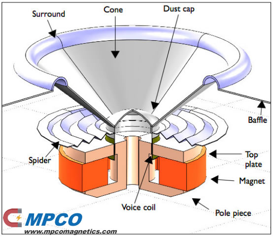 Internal structure of speaker driver