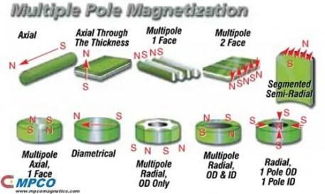 Multiple Pole Magnetization