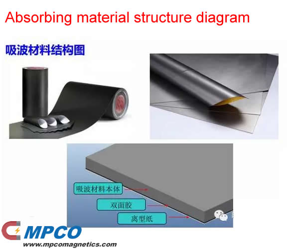 Absorbing material structure diagram