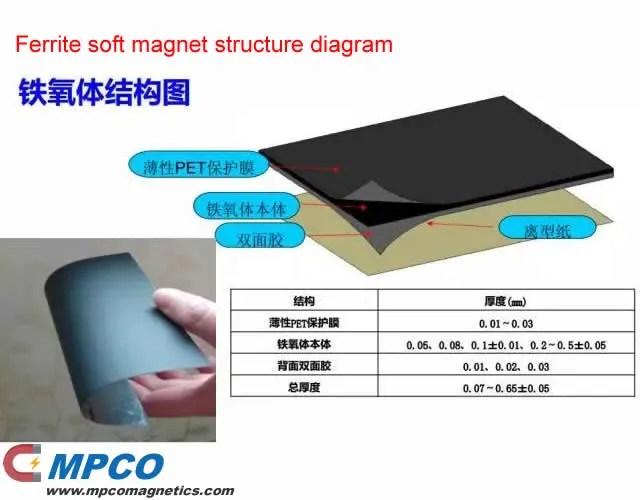 ferrite soft magnet structure diagram