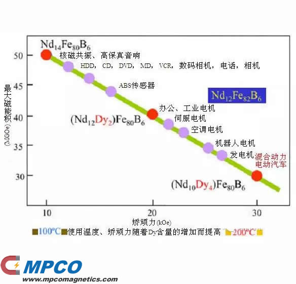 Magnetic properties of different Dy content NdFeB magnets and their application fields