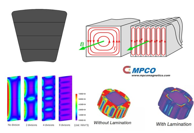 Magnet Segmentation Techniques for Eddy Current Losses Reduction